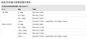Amazonの返送手数料の料金表